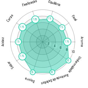 Cupping characteristics brazil